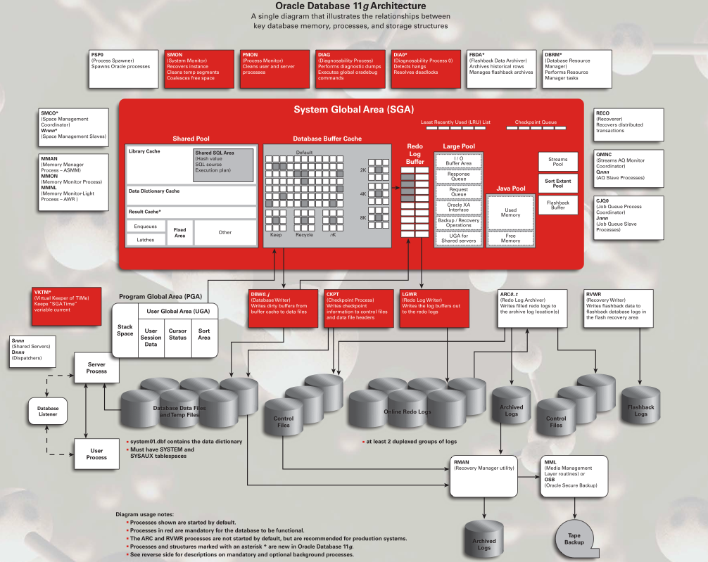 Oracle database 11g architecture diagram with explanation for Oracle 10 g architecture