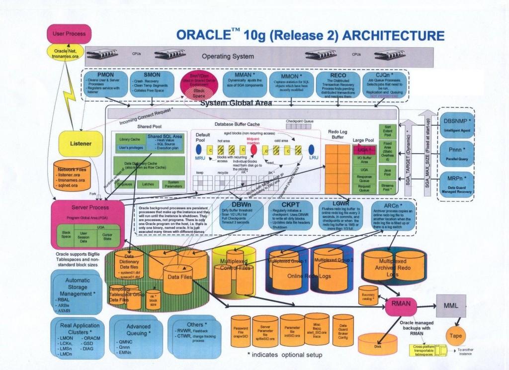 oracle10gR2体系结构图