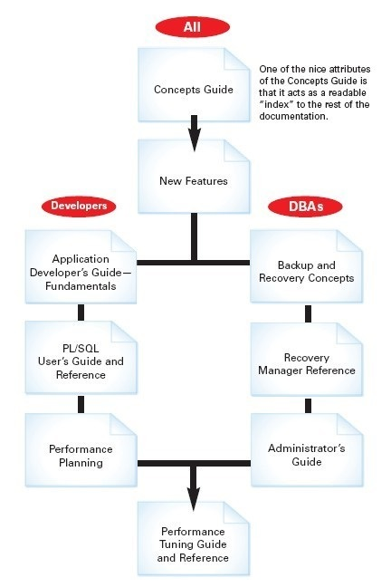 tom-Road map to Oracle Database 10g documentation